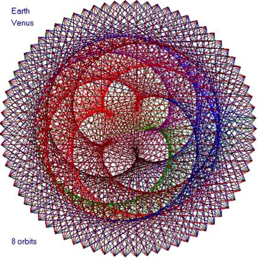 Venus-Earth Mandala